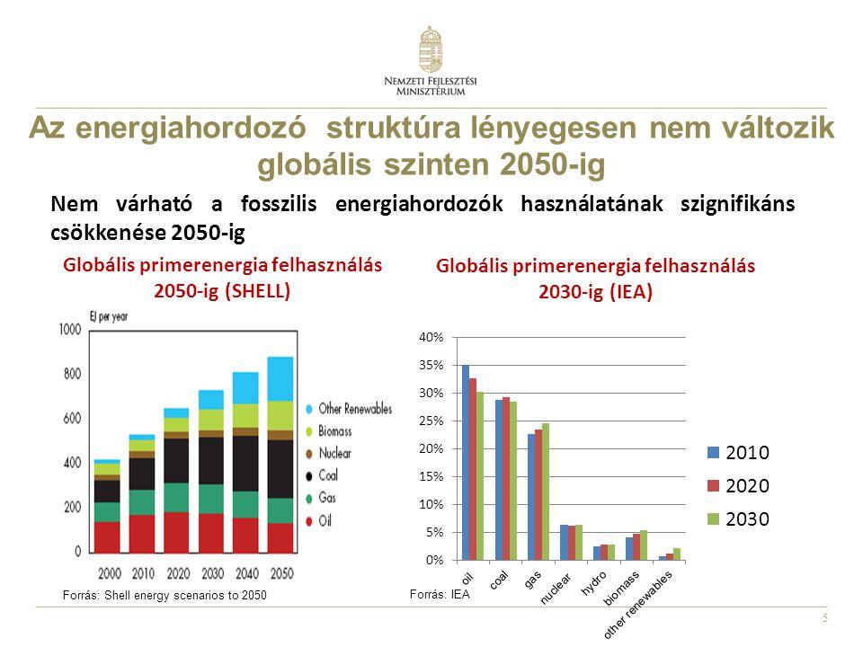 Az energiahordozó struktúra lényegesen nem változik globális szinten 2050-ig