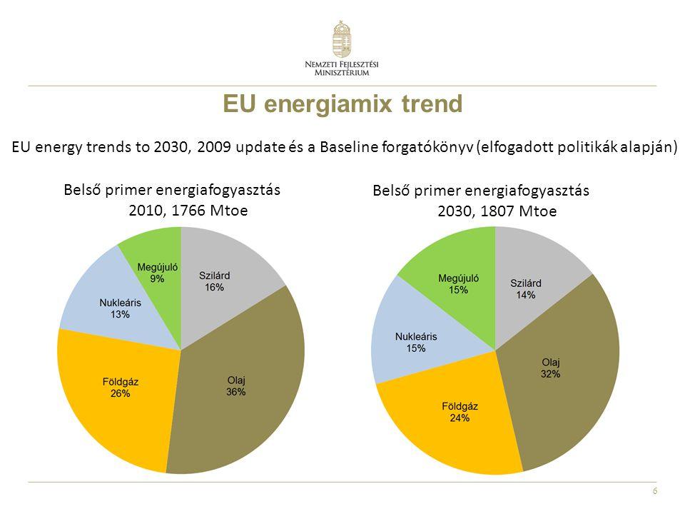 EU energiamix trend EU energy trends to 2030, 2009 update és a Baseline forgatókönyv (elfogadott politikák alapján)