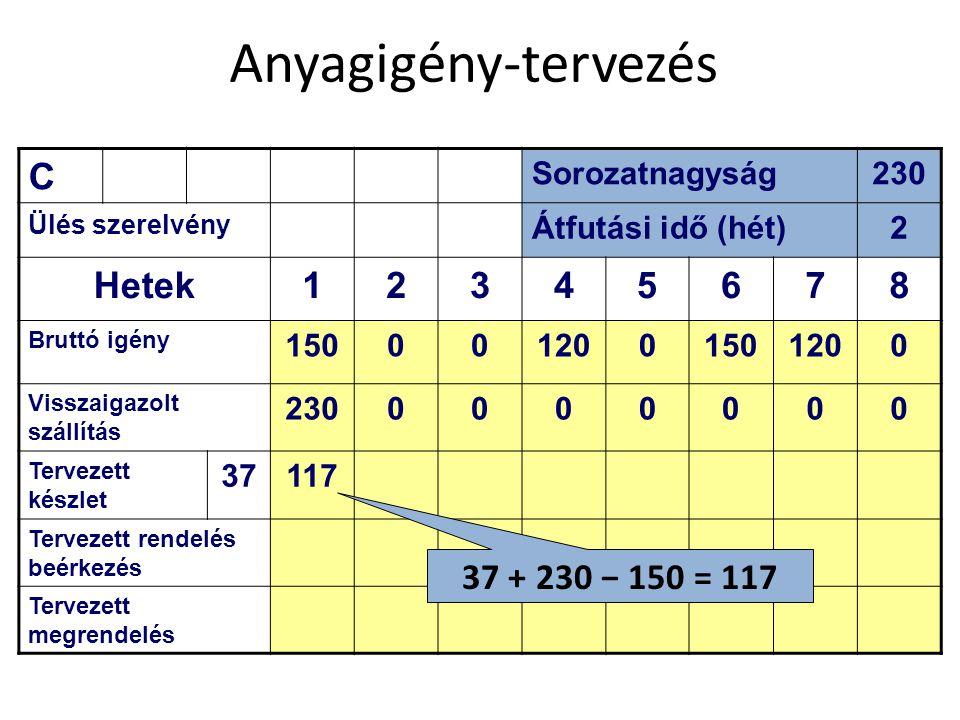 Anyagigény-tervezés C Hetek 1 3 4 5 6 7 8 37 + 230 − 150 = 117