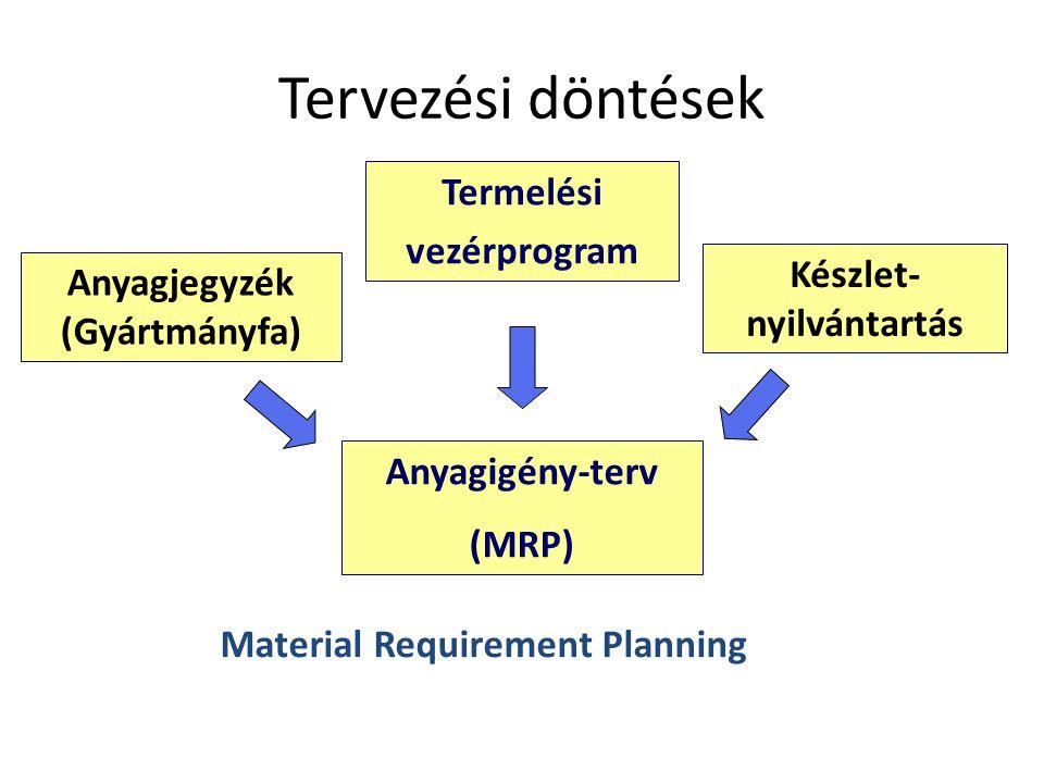 Tervezési döntések Termelési vezérprogram Készlet- Anyagjegyzék