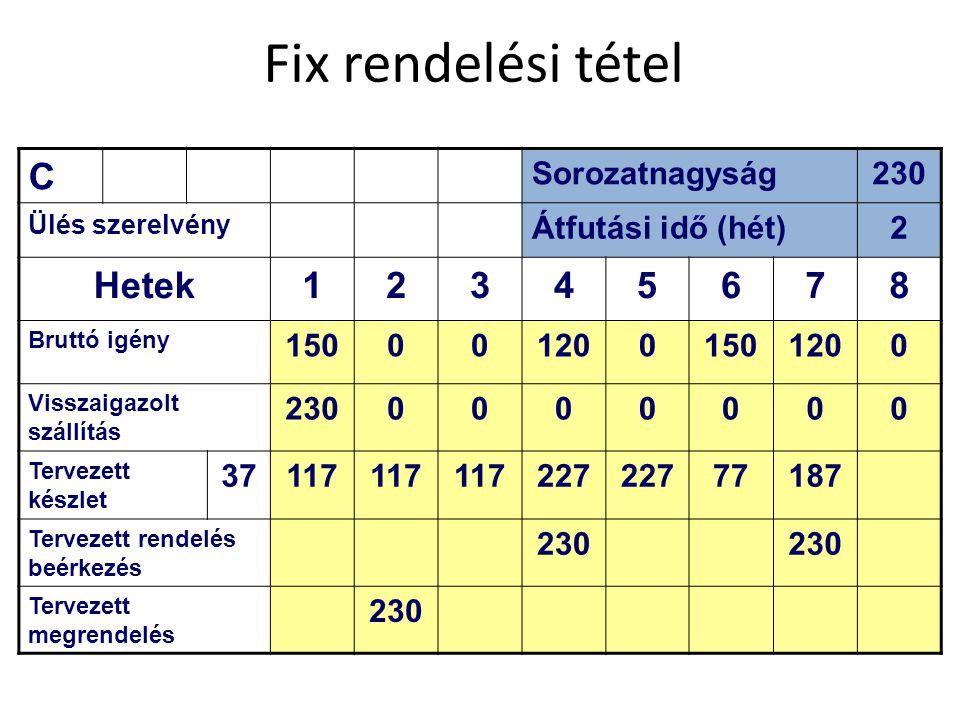 Fix rendelési tétel C Hetek 1 3 4 5 6 7 8 Sorozatnagyság 230
