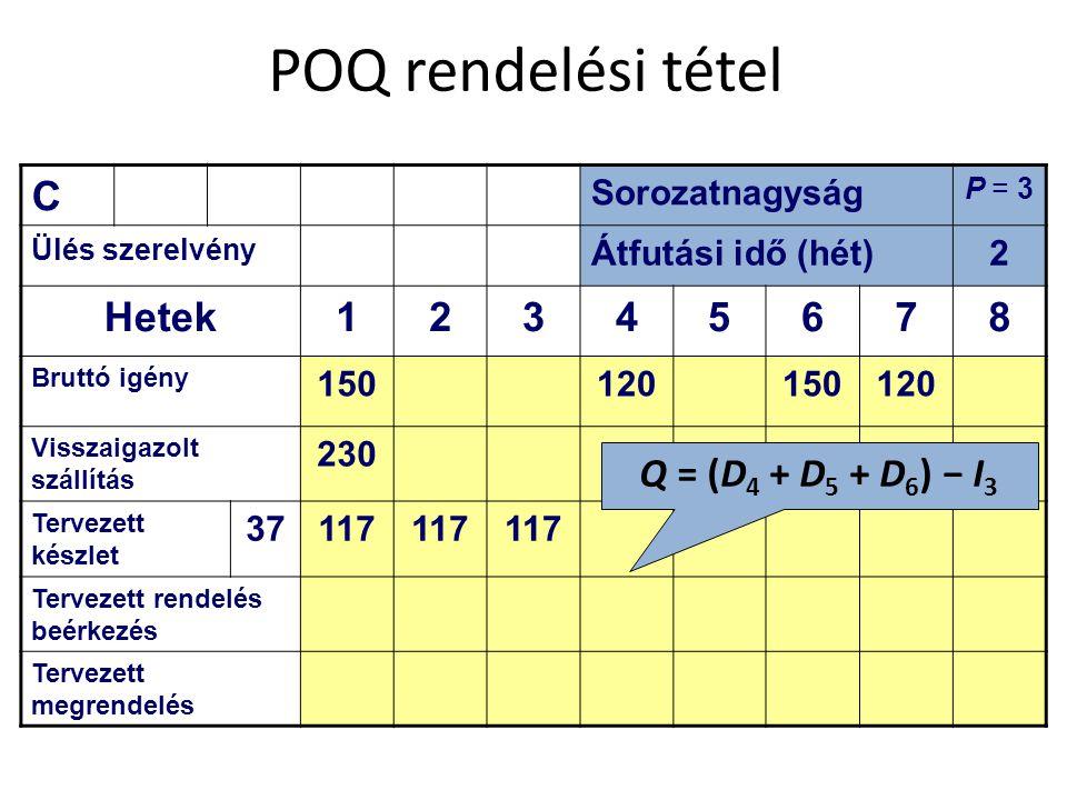 POQ rendelési tétel C Hetek 1 3 4 5 6 7 8 Q = (D4 + D5 + D6) − I3