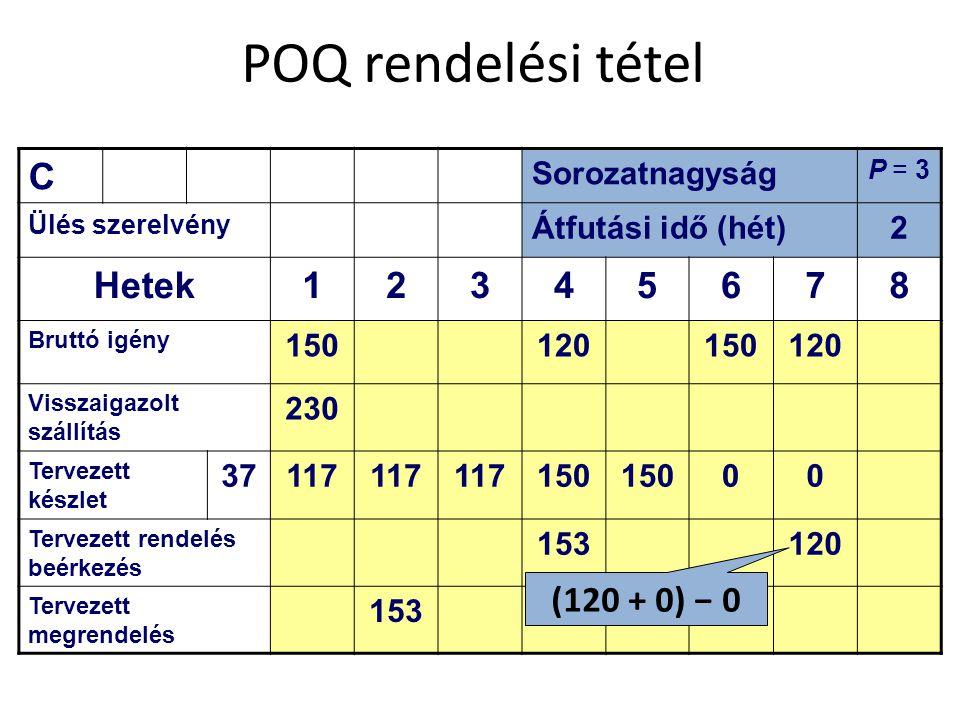 POQ rendelési tétel C Hetek 1 3 4 5 6 7 8 (120 + 0) − 0 Sorozatnagyság
