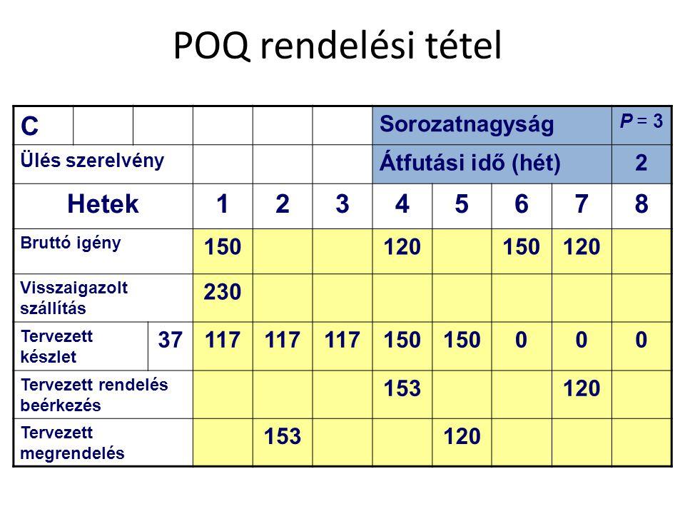 POQ rendelési tétel C Hetek 1 3 4 5 6 7 8 Sorozatnagyság