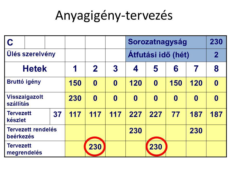Anyagigény-tervezés C Hetek 1 3 4 5 6 7 8 Sorozatnagyság 230