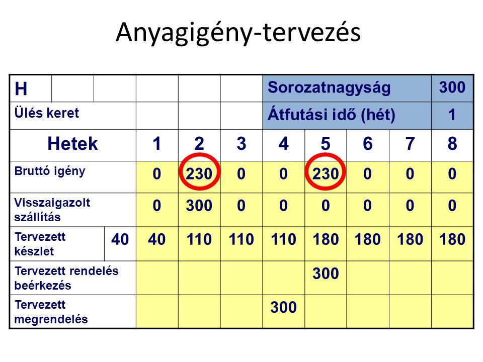 Anyagigény-tervezés H Hetek 2 3 4 5 6 7 8 Sorozatnagyság 300