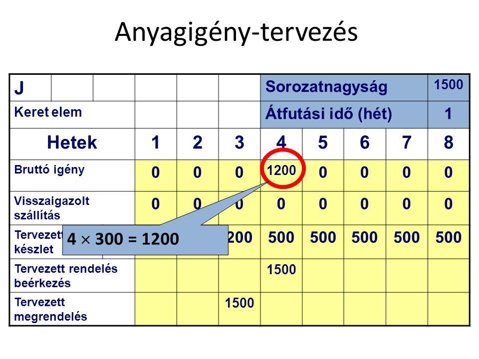 Anyagigény-tervezés J Hetek 2 3 4 5 6 7 8 4  300 = 1200