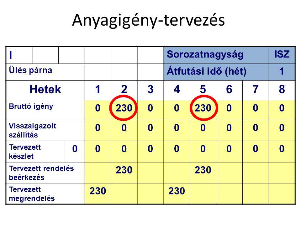 Anyagigény-tervezés I Hetek 2 3 4 5 6 7 8 Sorozatnagyság ISZ