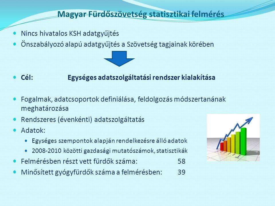 Magyar Fürdőszövetség statisztikai felmérés
