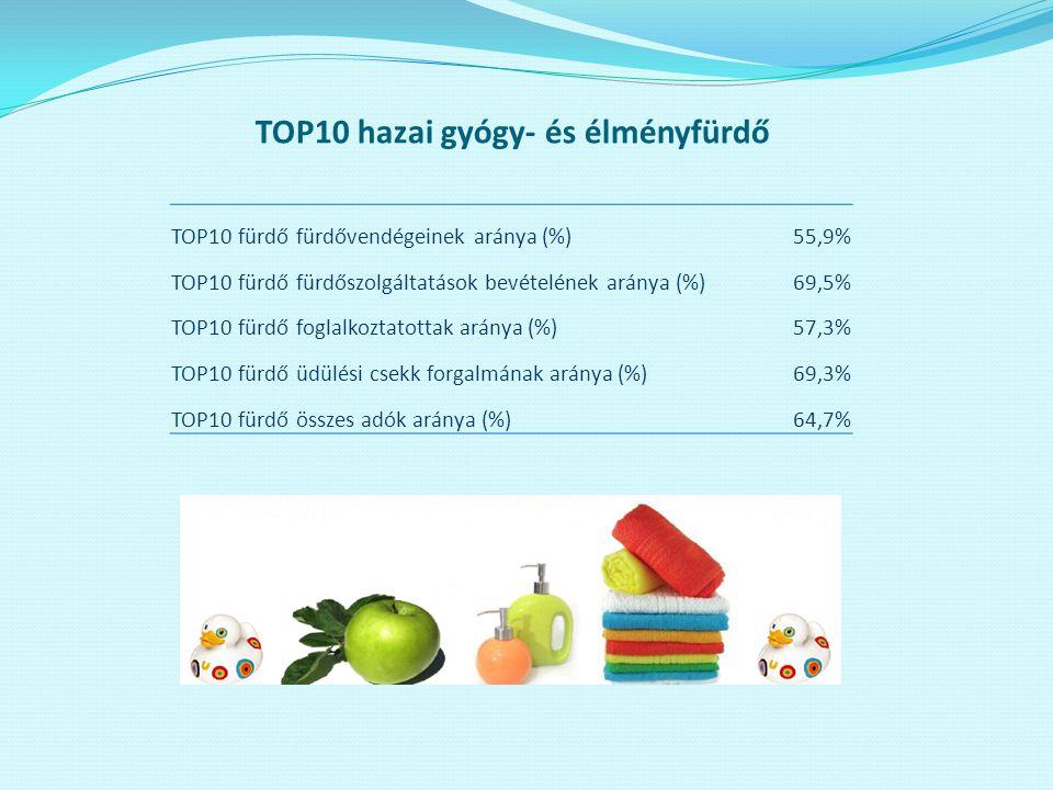 TOP10 hazai gyógy- és élményfürdő