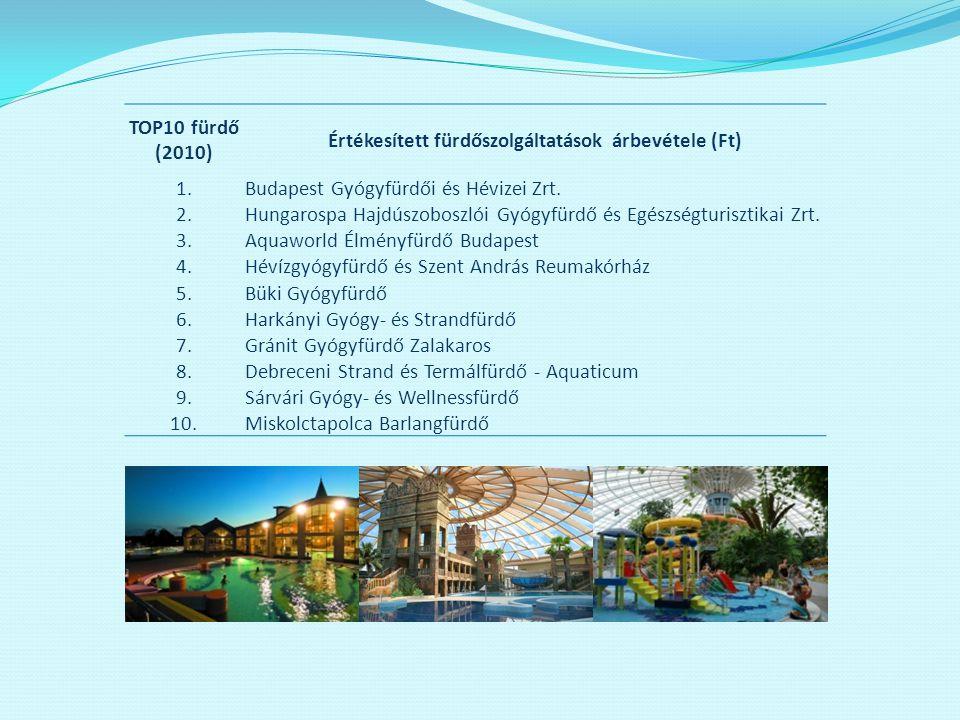 Értékesített fürdőszolgáltatások árbevétele (Ft)
