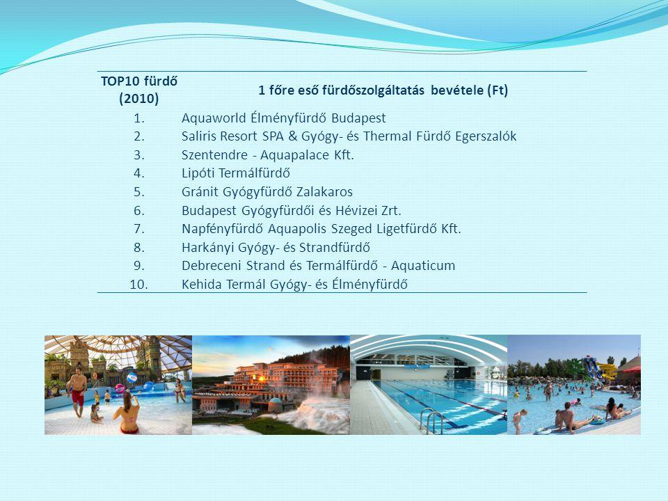 1 főre eső fürdőszolgáltatás bevétele (Ft)