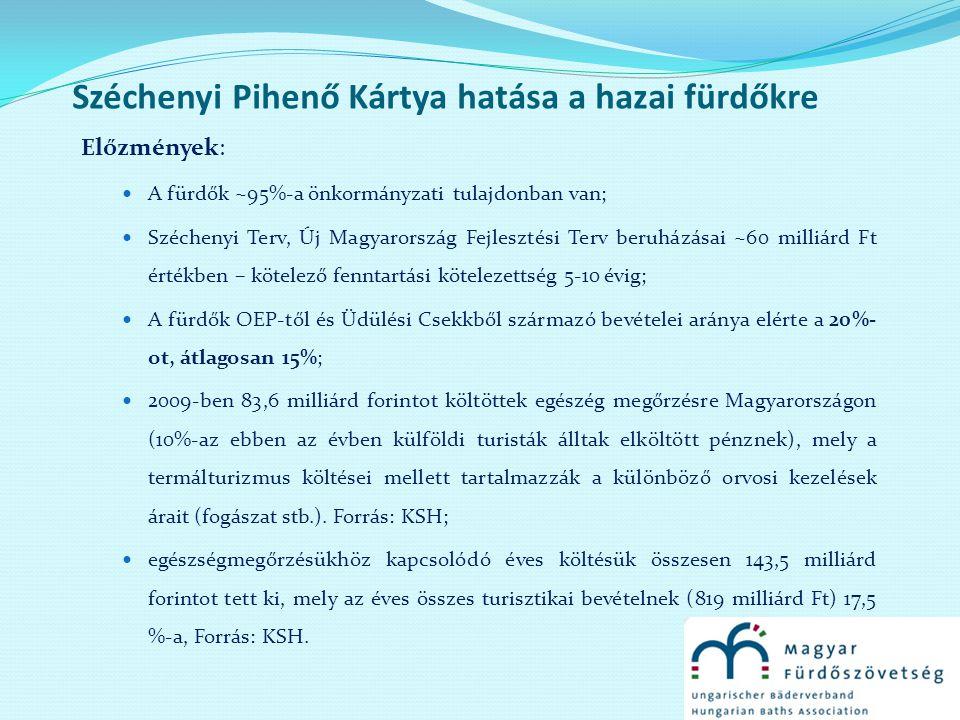 Széchenyi Pihenő Kártya hatása a hazai fürdőkre