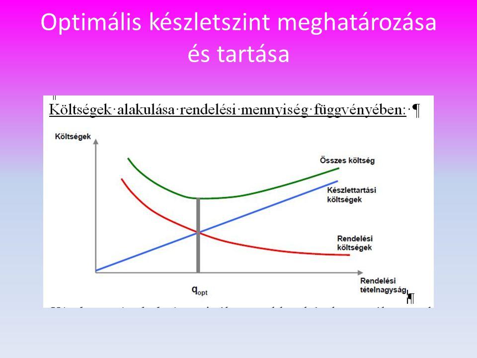 Optimális készletszint meghatározása és tartása