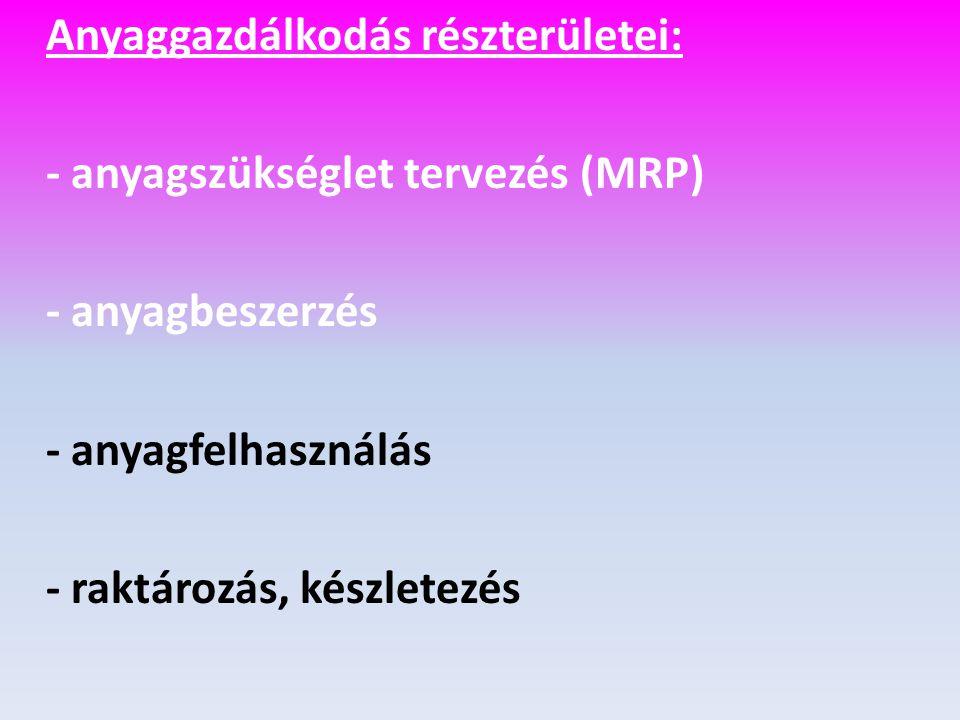 - anyagszükséglet tervezés (MRP) - anyagbeszerzés - anyagfelhasználás