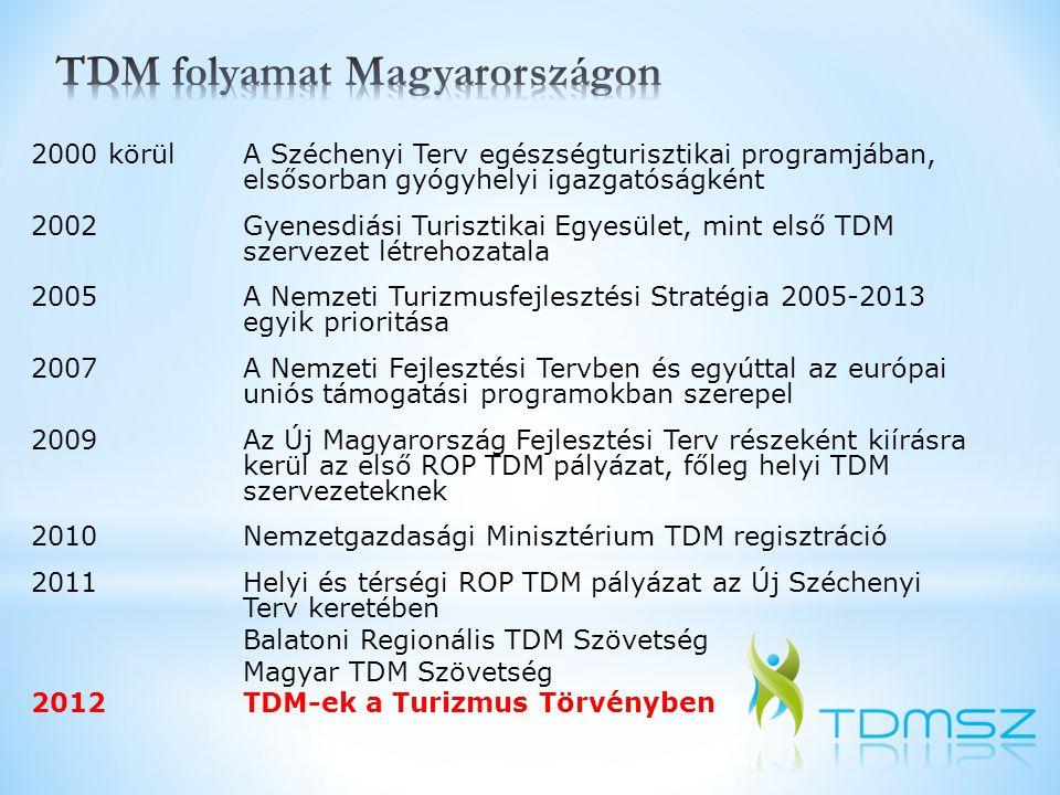 TDM folyamat Magyarországon