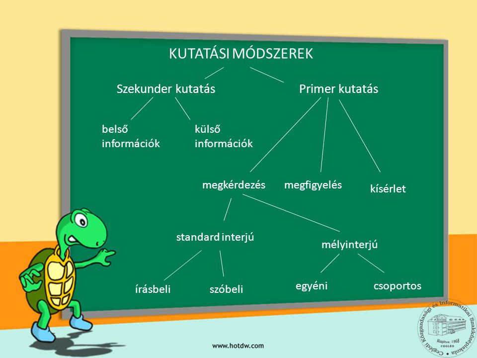 KUTATÁSI MÓDSZEREK Szekunder kutatás Primer kutatás belső információk