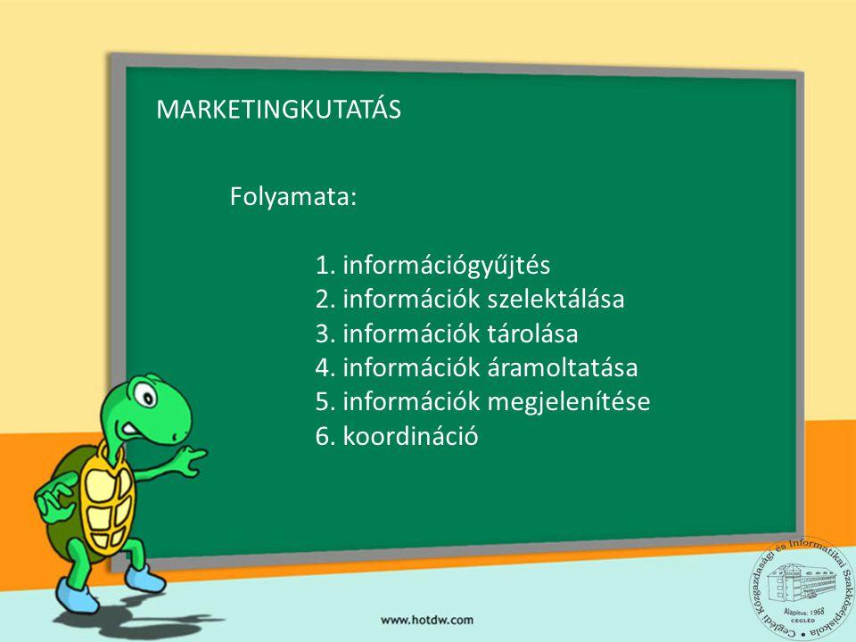 MARKETINGKUTATÁS Folyamata: 1. információgyűjtés. 2. információk szelektálása. 3. információk tárolása.