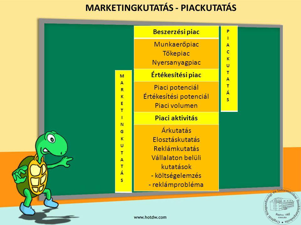 MARKETINGKUTATÁS - PIACKUTATÁS