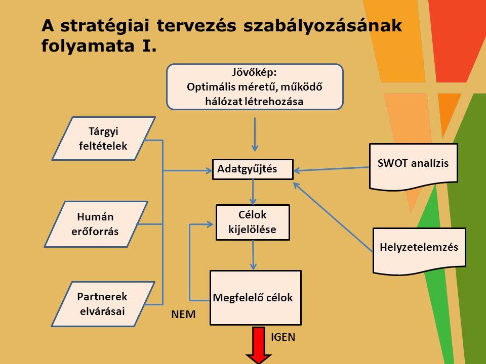 A stratégiai tervezés szabályozásának folyamata I.
