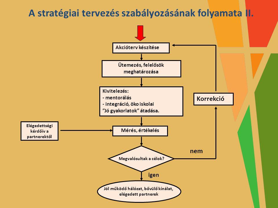 A stratégiai tervezés szabályozásának folyamata II.