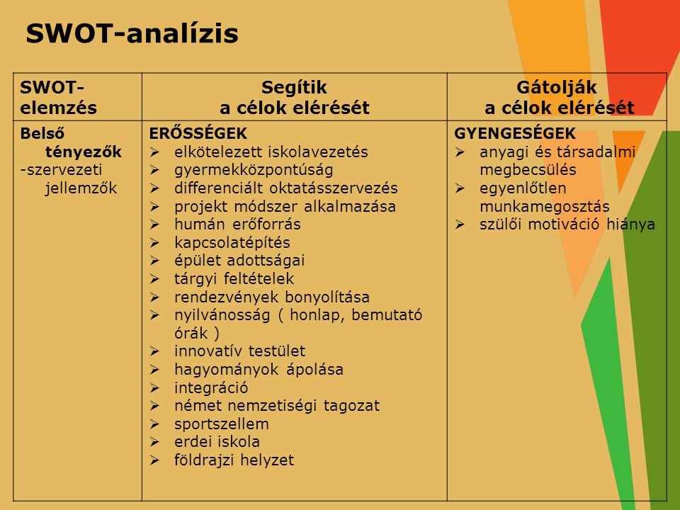 SWOT-analízis SWOT- elemzés Segítik a célok elérését Gátolják