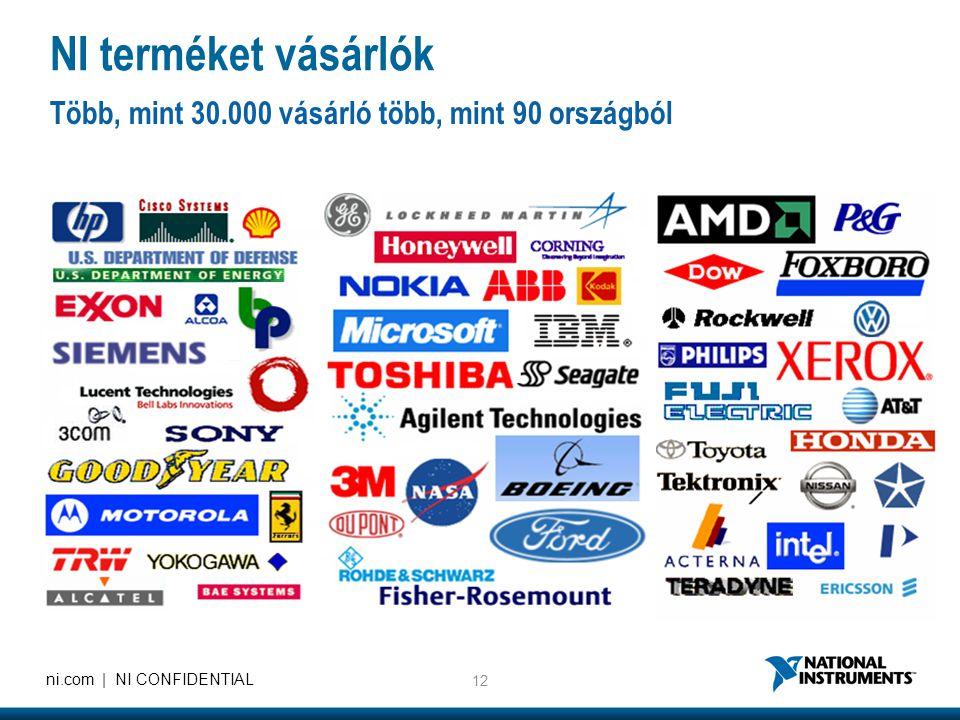 NI terméket vásárlók Több, mint 30.000 vásárló több, mint 90 országból