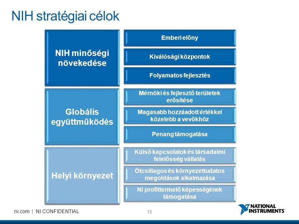 NIH minőségi növekedése Globális együttműködés