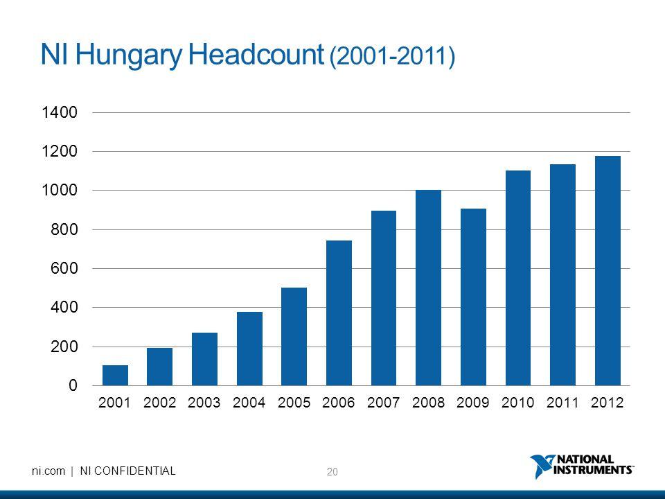 NI Hungary Headcount (2001-2011)