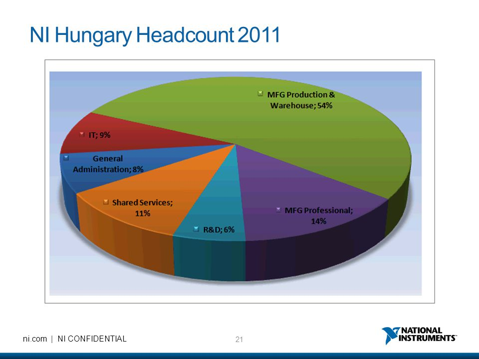 NI Hungary Headcount 2011
