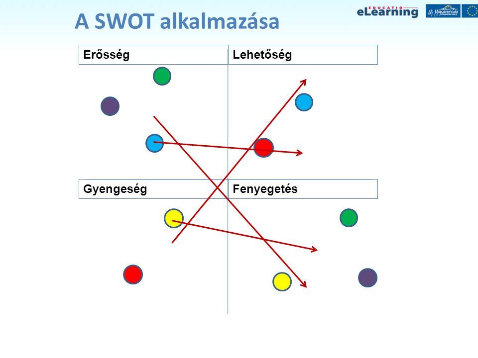 A SWOT alkalmazása Erősség Lehetőség Gyengeség Fenyegetés