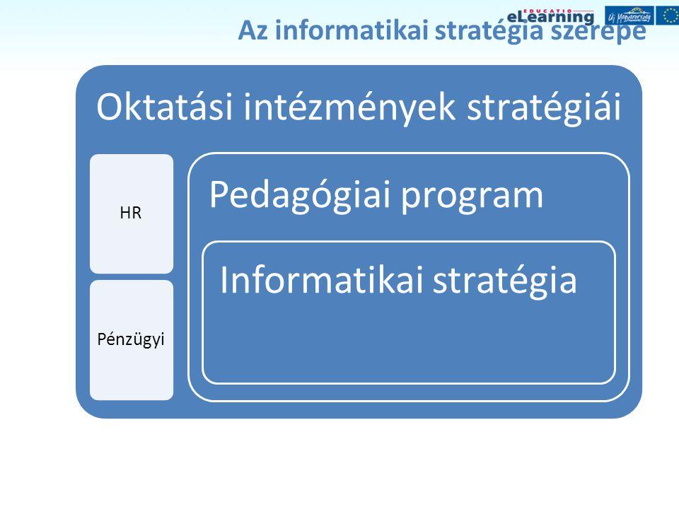 Az informatikai stratégia szerepe