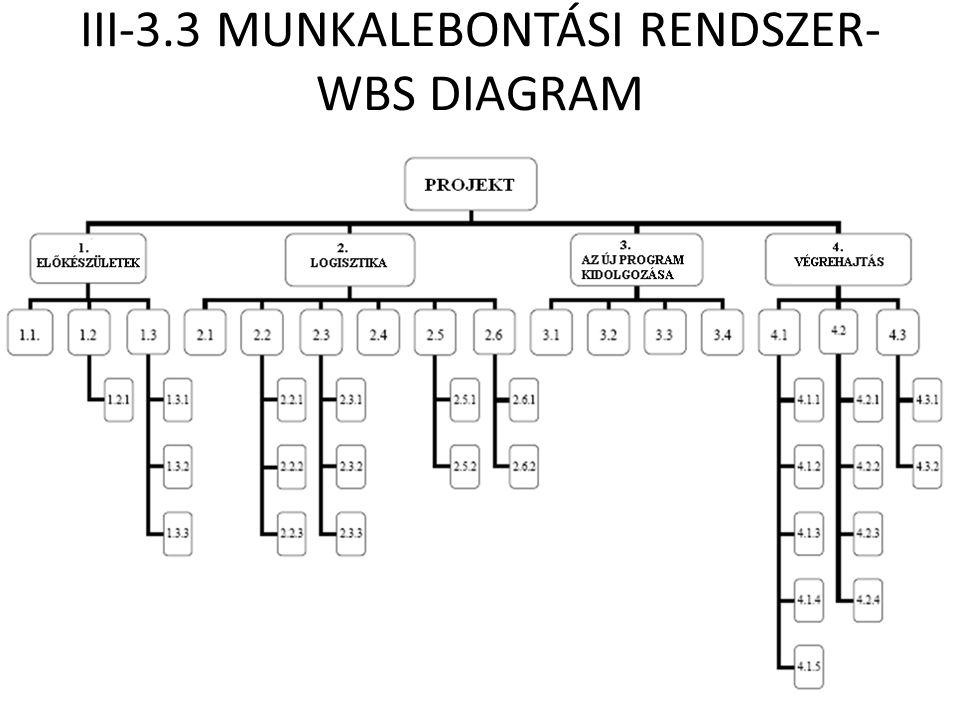 III-3.3 MUNKALEBONTÁSI RENDSZER- WBS DIAGRAM
