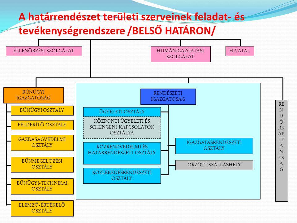 A határrendészet területi szerveinek feladat- és tevékenységrendszere /BELSŐ HATÁRON/