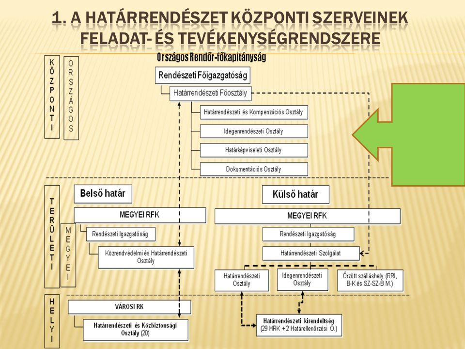 1. A határrendészet központi szerveinek feladat- és tevékenységrendszere