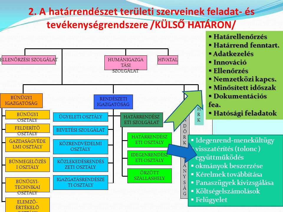 2. A határrendészet területi szerveinek feladat- és tevékenységrendszere /KÜLSŐ HATÁRON/