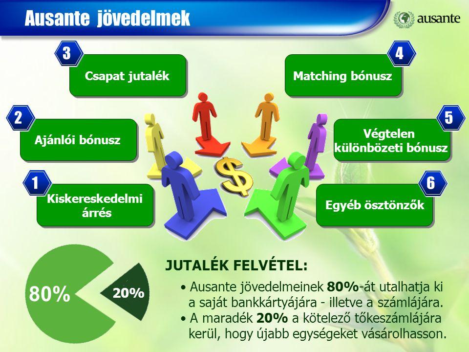 80% Ausante jövedelmek 3 4 2 5 1 6 JUTALÉK FELVÉTEL: