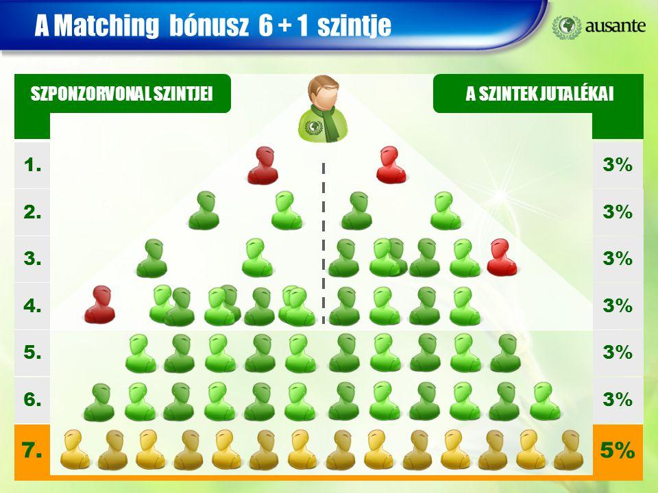 A Matching bónusz 6 + 1 szintje