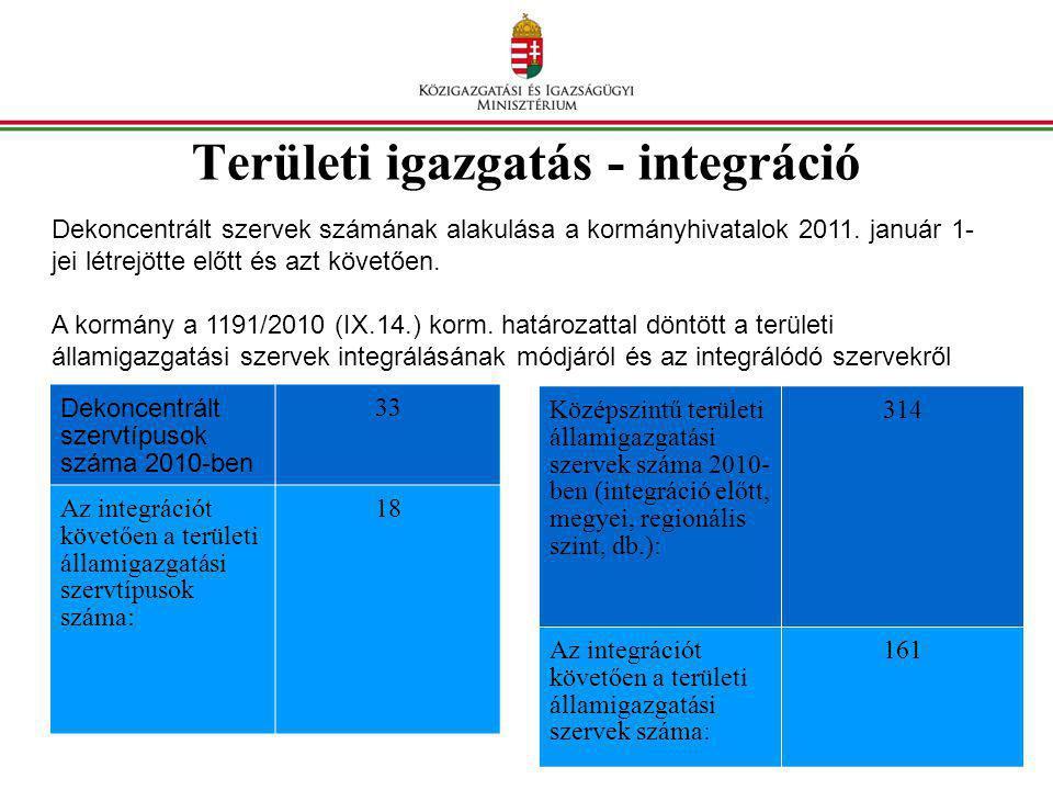 Területi igazgatás - integráció