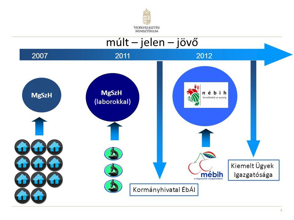 http://slideplayer.hu/slide/2043653/8/images/4/m%C3%BAlt+%E2%80%93+jelen+%E2%80%93+j%C3%B6v%C5%91+2007+2011+2012+N%C3%89BIH+MgSzH+(laborokkal)+MgSzH.jpg
