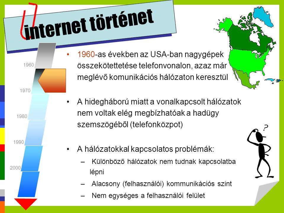 internet történet 1960. 1970. 1980. 1990. 2000.