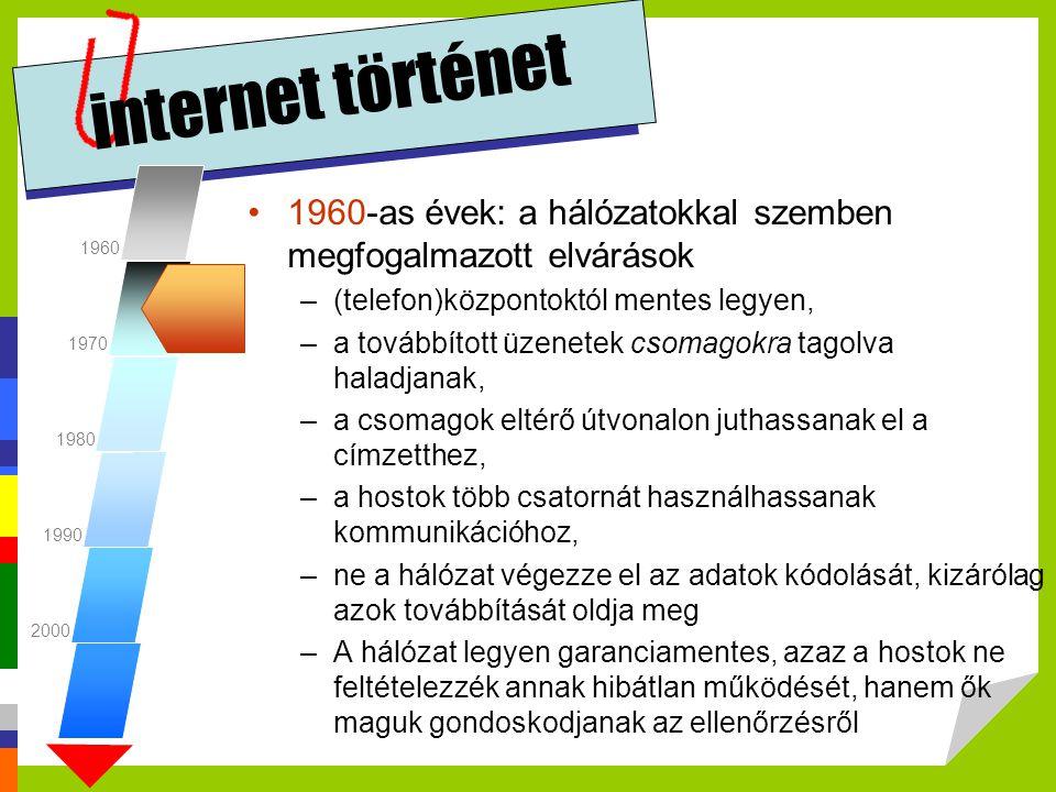 internet történet 1960. 1970. 1980. 1990. 2000. 1960-as évek: a hálózatokkal szemben megfogalmazott elvárások.
