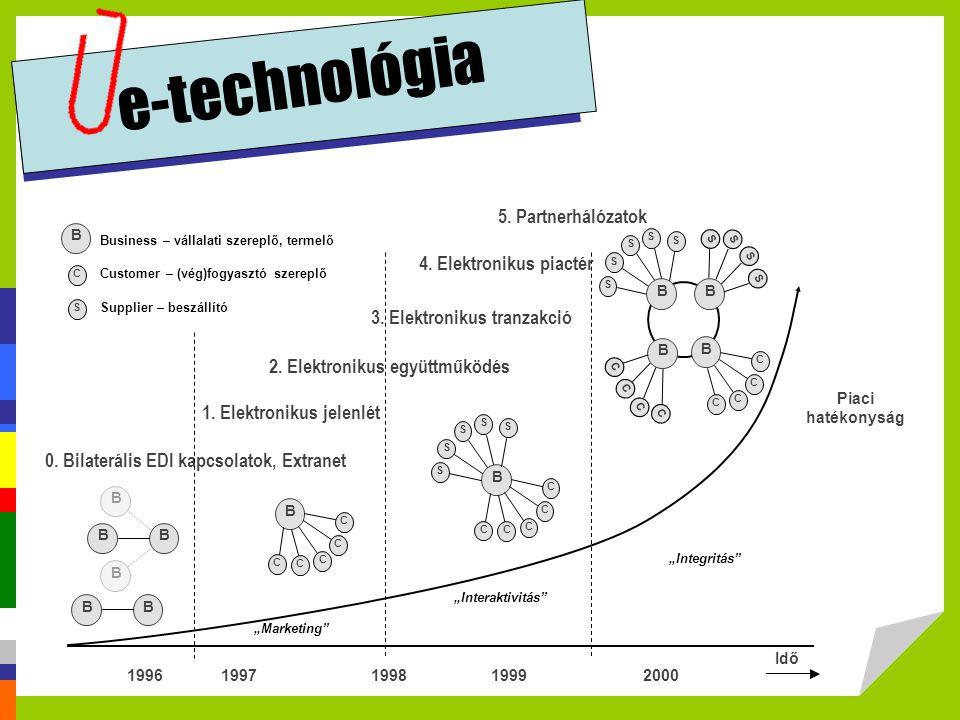 e-technológia 5. Partnerhálózatok 4. Elektronikus piactér