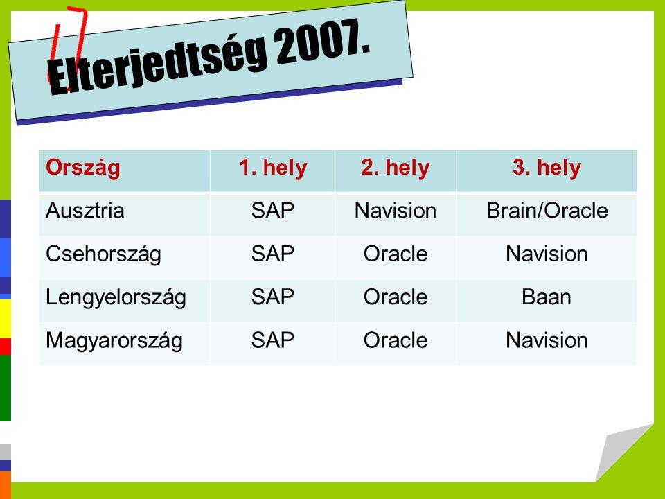 Elterjedtség 2007. Ország 1. hely 2. hely 3. hely Ausztria SAP