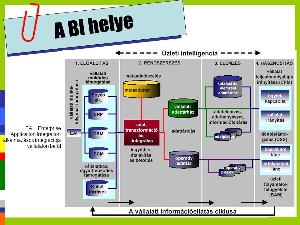 A BI helye EAI - Enterprise Application Integration alkalmazások integrációja vállalaton belül