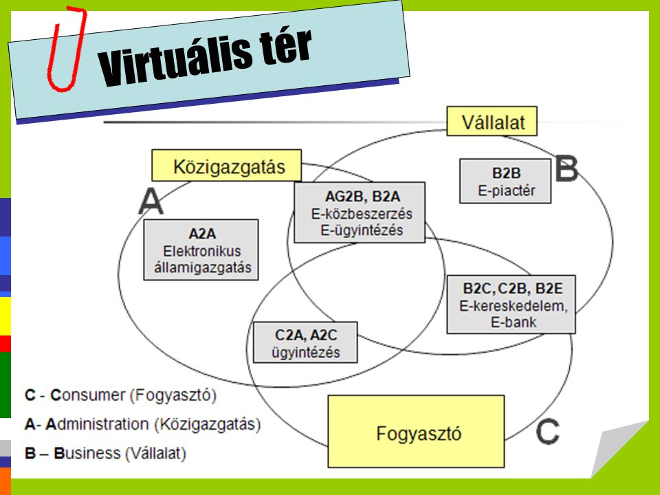 Virtuális tér www.bp.gtk.szie.hu/kgg/ebusiness/kieglev/elogisztika.ppt