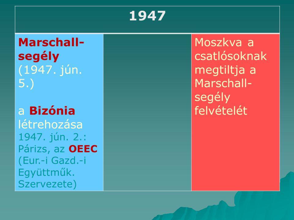 1947 Marschall-segély (1947. jún. 5.) a Bizónia létrehozása