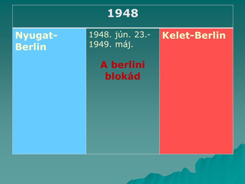 1948 Nyugat-Berlin A berlini blokád Kelet-Berlin