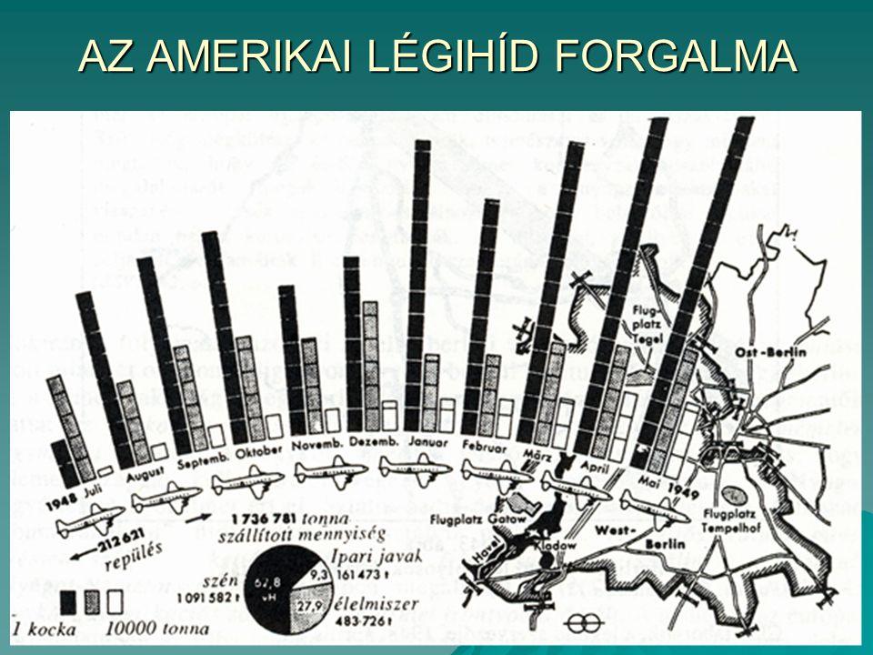 AZ AMERIKAI LÉGIHÍD FORGALMA