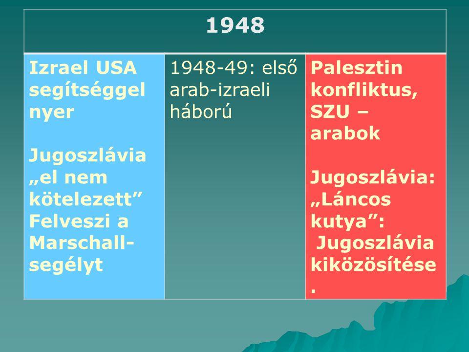 """1948 Izrael USA segítséggel nyer Jugoszlávia """"el nem kötelezett"""